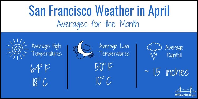 SF April weather graphic