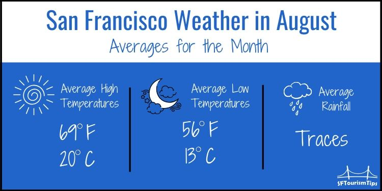 SF August weather graphic