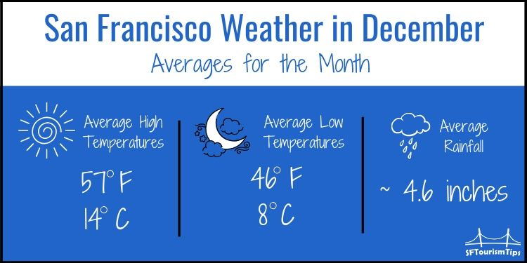 SF December weather graphic