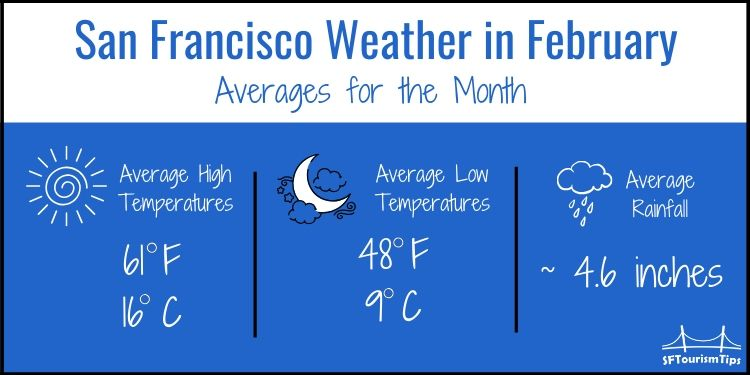 SF weather graphic for February
