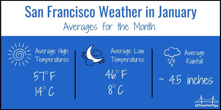SF January weather graphic