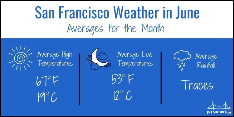 SF June weather graphic with average temperatures for the month