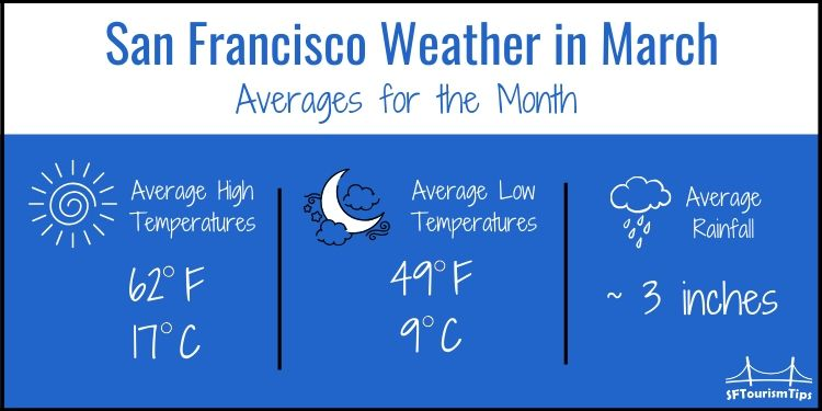 SF March weather graphic for March