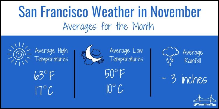 SF November weather graphic for November