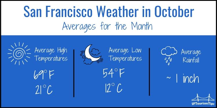 SF Weather Graphic for October with average temperatures