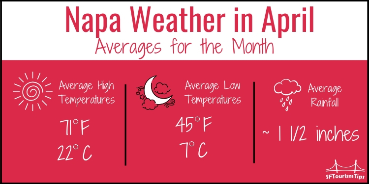 Weather graphic for Napa temps in April