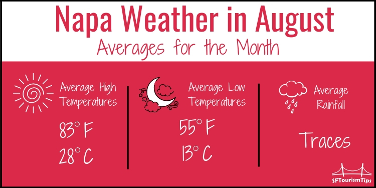 Napa Average Temperatures in August