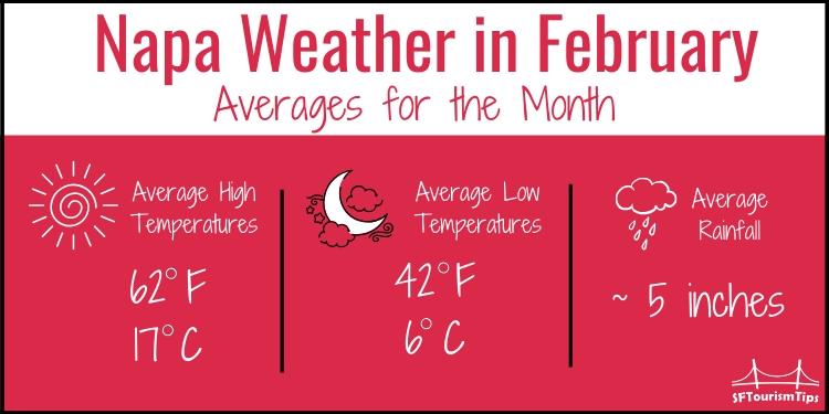 February Temps in Napa