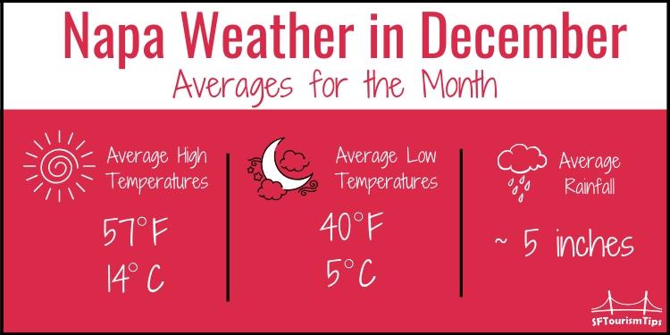 Napa temperatures graphic for December
