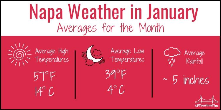 January temperatures in Napa