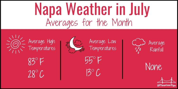 Average Temperatures for Napa in July