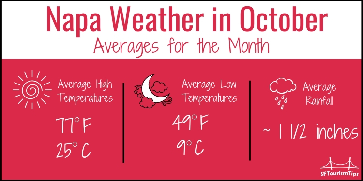 Napa weather graphic for October temperatures