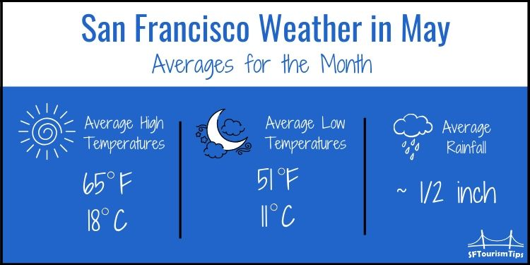 SF weather graphic with average temperatures in May